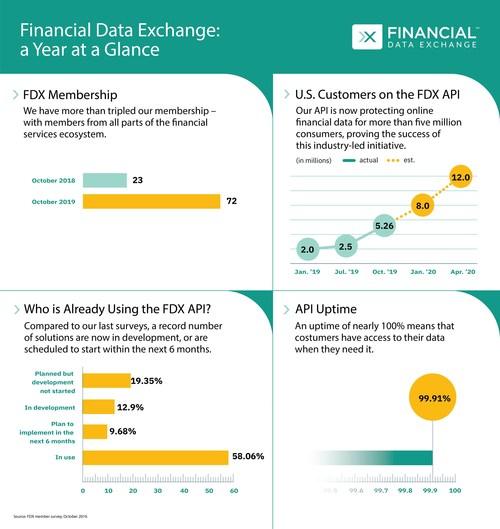 FDX Fall Survey