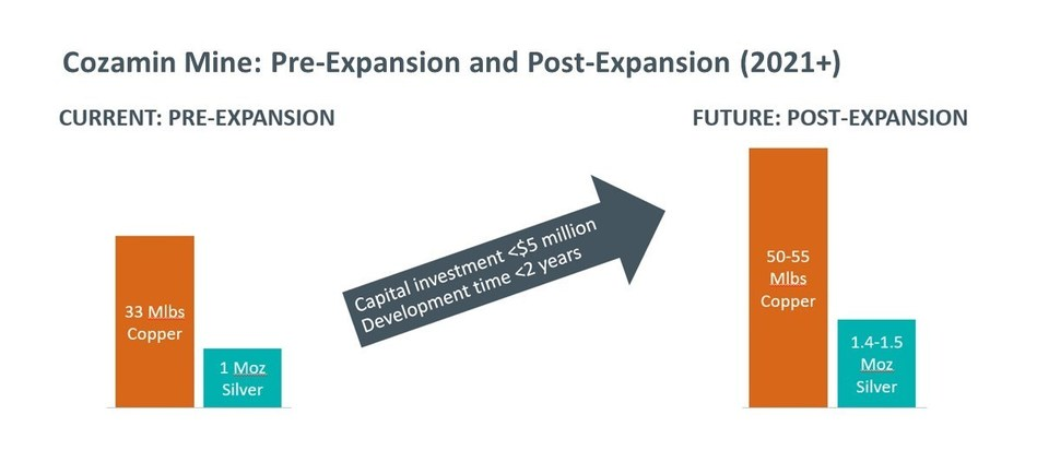Cozamin Mine pre and post-expansion (2021+). For full details, refer to the November 5, 2019 news release (CNW Group/Capstone Mining Corp.)