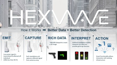Figure 1: Better Data = Better Detection (CNW Group/Liberty Defense Holdings Ltd.)
