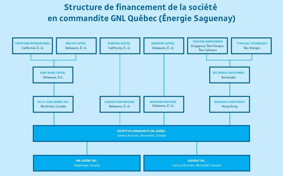 La structure de la société en commandite GNL Québec comprend des sociétés établies dans des paradis fiscaux : le Delaware, les Bermudes, les îles Vierges britanniques, les îles Caïmans et Singapour. (Groupe CNW/Institut de recherche et d'informations socio-économiques (IRIS))