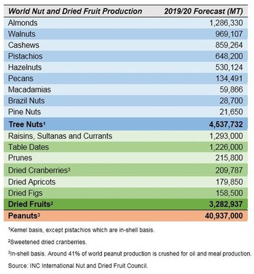 Tree Nut and Dried Fruit Productions to Add up to 4.5 Million and 3.3 Million Metric Tons, Respectively