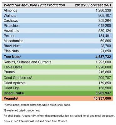 INC预计树坚果和干果产量会分别增至450万与330万公吨