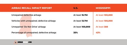 Report: More Than 100,000 Dangerously Defective Airbags Remain Unrepaired In Mississippi