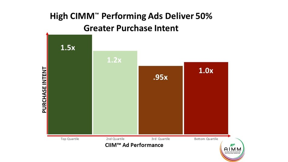 AIMM's New Metric Reveals Top Performing Ads Among African-American, Hispanic, LGBTQ+; Gauges Purchase Intent