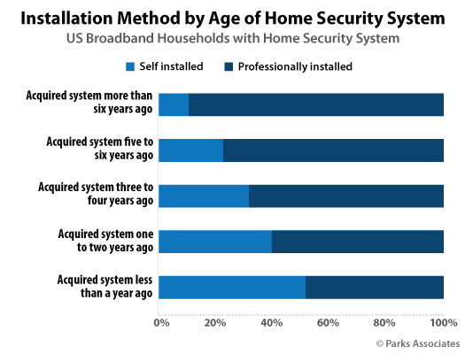 Parks Associates: Installation Method by Age of Home Security System