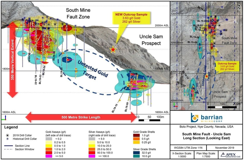 Figure 2: Long Section South Mine Fault-Uncle Sam Gold Targets (CNW Group/Barrian Mining Corp.)