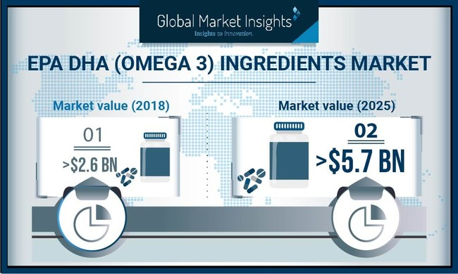 EPA/DHA (Omega 3) Ingredients Market is set to achieve over 10% CAGR up to 2026, driven by the rising importance of omega 3 ingredients in pet and animal feed.