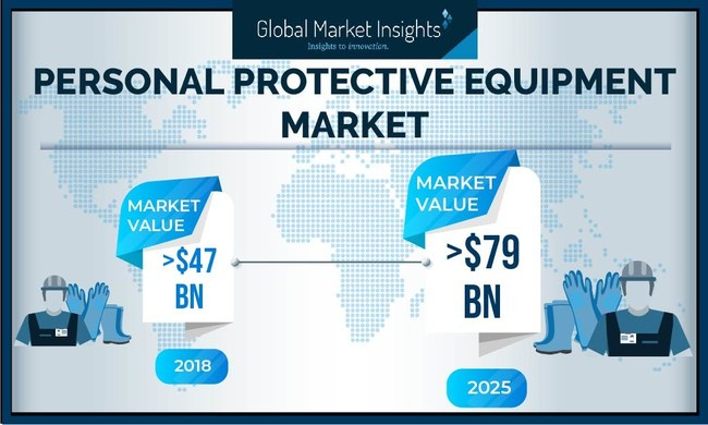 Personal Protective Equipment (PPE) Market size is set to surpass USD 79 billion by 2025; according to a new research report by Global Market Insights, Inc.