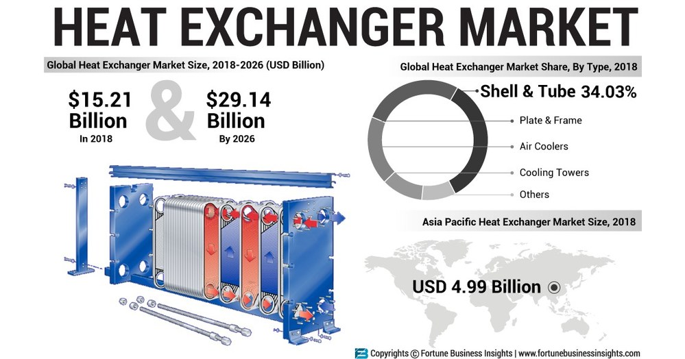 Heat Exchanger Market Likely to Rise Impressively at 8.55% CAGR; Increasing Number of Product Launches to Bolster Growth, says Fortune Business Insights