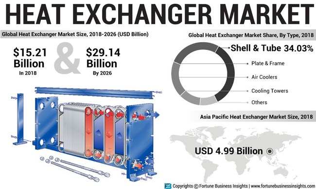 Heat Exchanger Market Likely To Rise Impressively At 8 55 Cagr Increasing Number Of Product Launches To Bolster Growth Says Fortune Business Insights