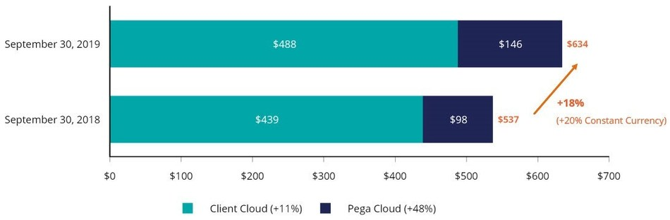 "Annual contract value (""ACV"") (1) (2) The change in ACV measures the growth and predictability of future cash flows from Pega Cloud and Client Cloud committed arrangements as of the end of the particular reporting period."