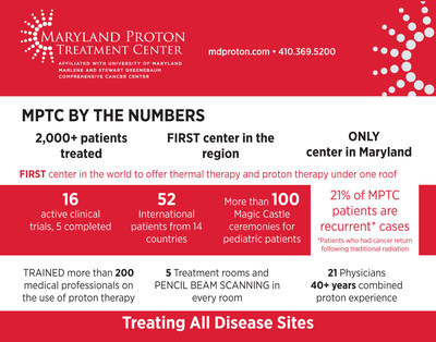 Maryland Proton Treatment Center by the numbers