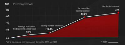 Tickmill集团公布2019年前9个月的强劲财务业绩
