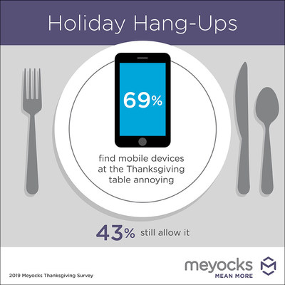 Perhaps it's time to put down that phone during Thanksgiving dinner