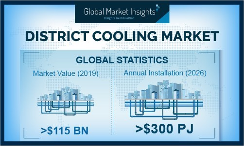 The heat pump technology in district cooling market will significantly grow on account of its effective ability to produce heat, electricity and cooling simultaneously.