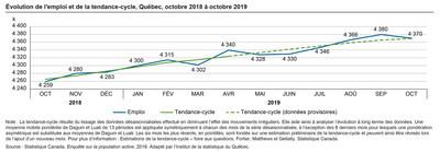 Évolution de l'emploi et de la tendance-cycle, Québec, octobre 2018 à octobre 2019 (Groupe CNW/Institut de la statistique du Québec)