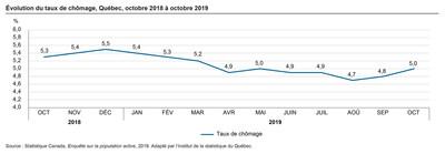 Évolution du taux de chômage, Québec, octobre 2018 à octobre 2019 (Groupe CNW/Institut de la statistique du Québec)
