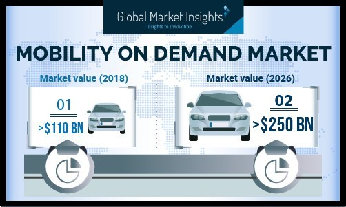 Technological advancements and changing social & environmental needs are enabling the mobility on demand industry to change continuously. Several industry participants are increasing their investments in innovations to enhance the efficiency of these services.