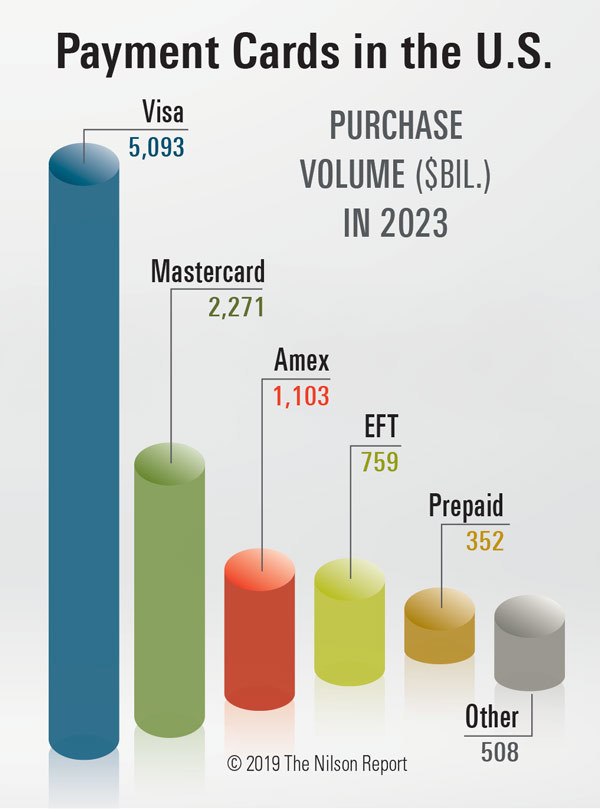Purchases of goods and services generated by consumer and commercial general purpose and private label credit, debit, and prepaid cards issued in the U.S. are projected to reach $10.086 trillion in 2023.