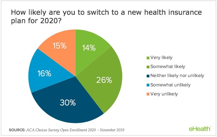 Overall, 40% of respondents say they're likely to switch health plans.