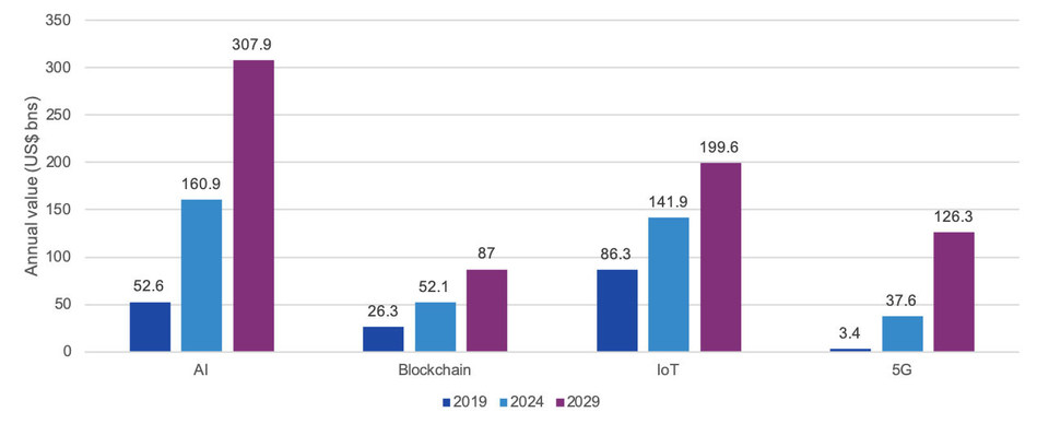Aggregate value of technology to 60 leading cities: 2019, 2024 and 2029 (US$ billions, 2019 prices). Source: Digital Realty, 2019 Global Digital Capitals Index.