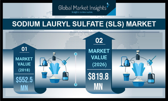 Powder dry SLS has captured significant portion of the total dry SLS market size over the years, and will generate over USD 100 million in 2026.