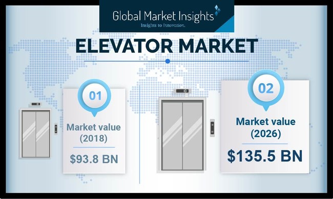 Elevator Market size will likely exceed USD 135 billion by 2026; according to a new research report by Global Market Insights, Inc.