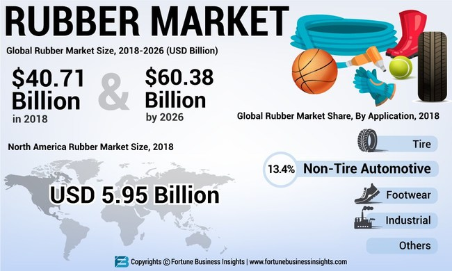 Rubber Market Analysis (US$ Mn), Insights and Forecast, 2015-2026