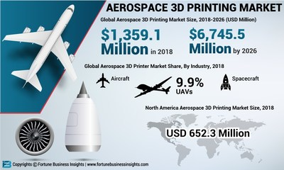 Aerospace 3D Printer Market Analysis, Insights and Forecast, 2015-2026
