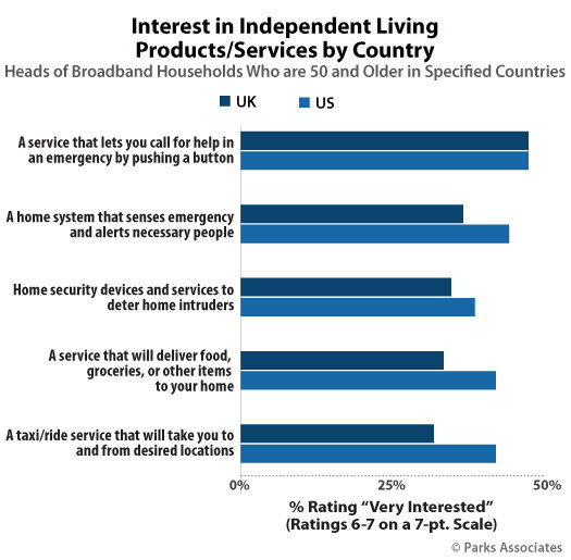 Parks Associates: Interest in Independent Living Products/ Services by Country