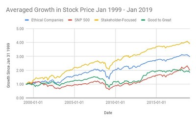 How to use Excel for betting on the S&P500