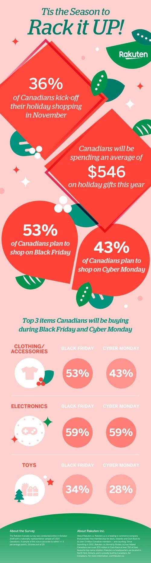 Rakuten.ca shares how Canadians are spending this Holiday season (CNW Group/Rakuten.ca)