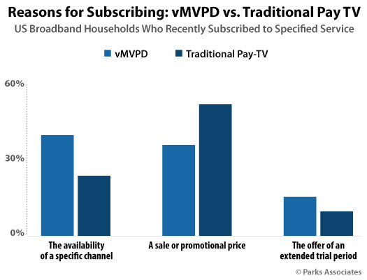 Parks Associates: Reasons for Subscribing: vMVPD vs. Traditional Pay TV