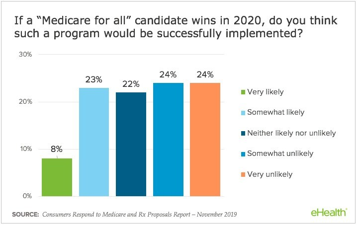 "48% consider ""Medicare for all"" unlikely to be implemented."
