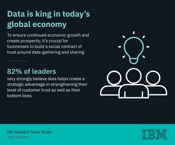 Data is king in today's global economy