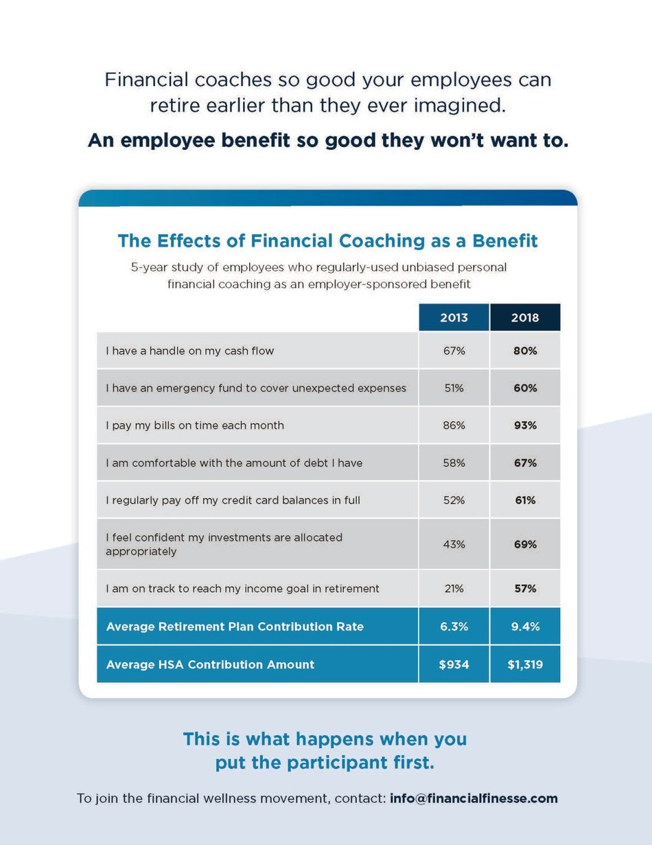 The Effects of Financial Coaching as a Benefit. Five-year study of employees who regularly utilized the unbiased financial coaching benefit available to them.