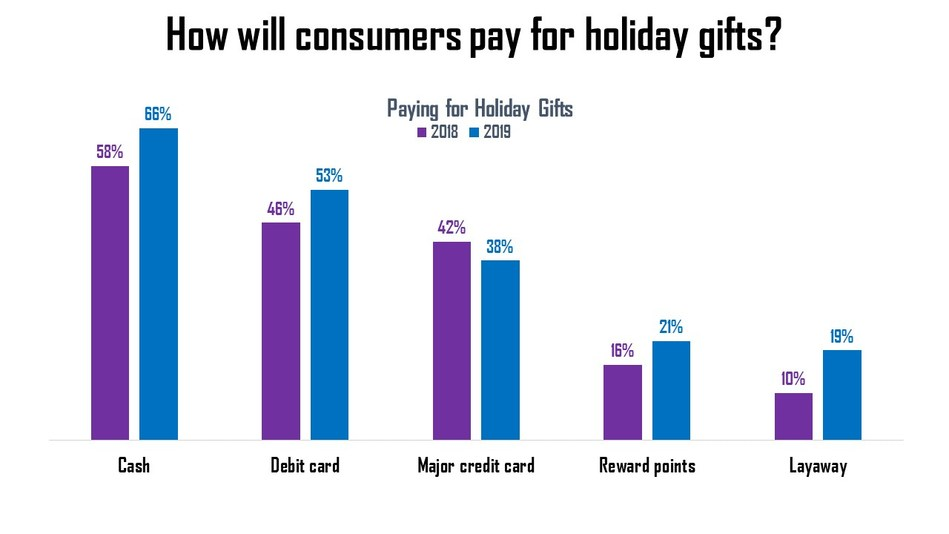 Americans motivated to improve holiday finances