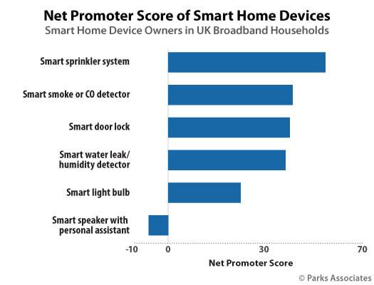 Parks Associates: Net Promoter Score of Smart Home Devices