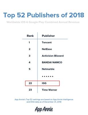 App Annie's Top 52 Publisher of 2018 (PRNewsfoto/IGG)