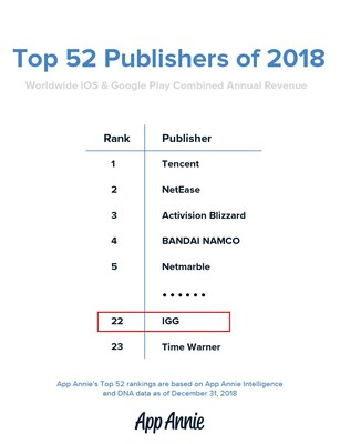 App Annie's Top 52 Publisher of 2018