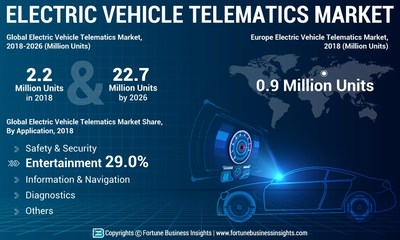 Automotive Electric Vehicle Telematics Market Analysis (US$ Mn), Insights and Forecast, 2015-2026 (PRNewsfoto/Fortune Business Insights)