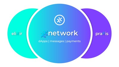 The xx coin and xx network combine the innovations of Elixxir and Praxxis to support revolutionary messaging, payments, and dApps. The resulting xx network combines speed, privacy, security, and scale.