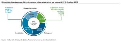 Répartition des dépenses d'investissement minier et variation par rapport à 2017, Québec, 2018 (Groupe CNW/Institut de la statistique du Québec)