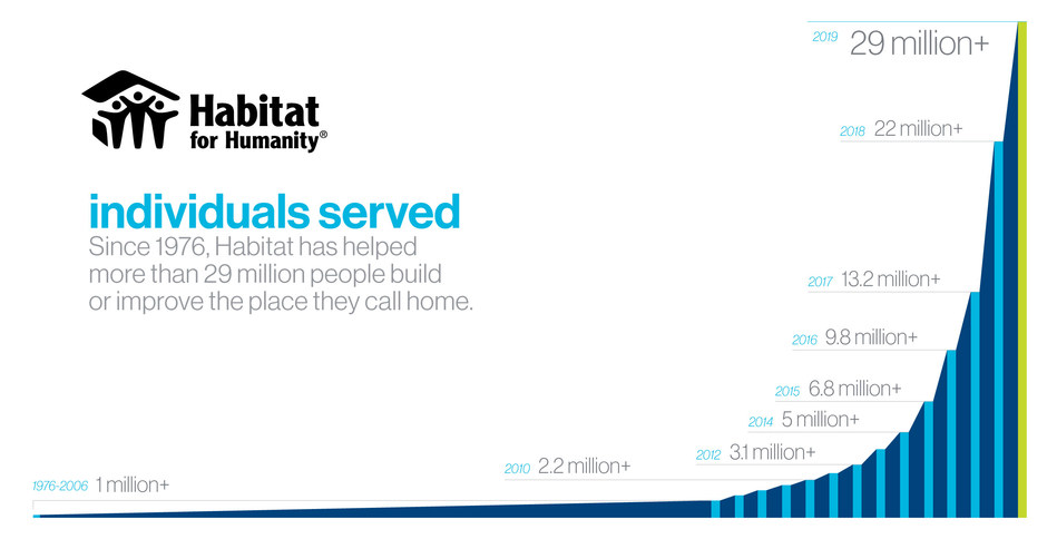 Since 1976, Habitat for Humanity has helped more than 29 million people build or improve the place they call home.