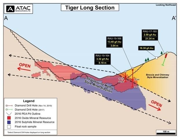 Tiger Deposit Long Section (CNW Group/ATAC Resources Ltd.)