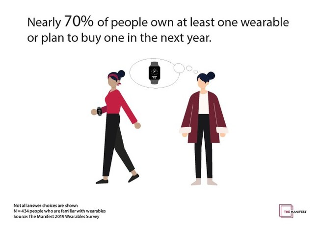70% of people own or plan to buy a wearable