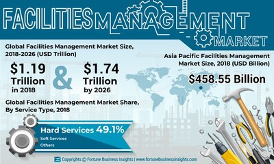 Facilities Management Market Analysis (US$ Bn), Insights and Forecast, 2015-2026