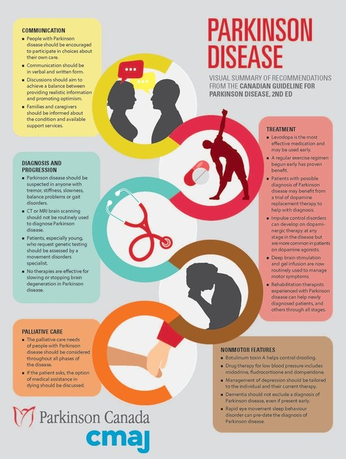 Canadian Guideline for Parkinson Disease, 2nd Edition is published by the Canadian Medical Association Journal and sponsored by Parkinson Canada.  An interdisciplinary team of experts from across Canada helped develop the guideline, including 13 new recommendations which consolidate new evidence and address gaps. Parkinson's is a debilitating, progressive neurological disease that affects quality of life for those diagnosed and their caregivers. Join us Nov 16, 2019 to learn more. parkinson.ca (CNW Group/Parkinson Canada)