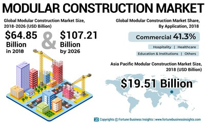 Modular Construction Market Analysis (US$ Bn), Insights and Forecast, 2015-2026