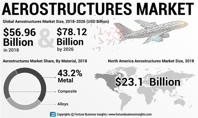 Aerostructure Market Analysis, Insights and Forecast, 2014-2025